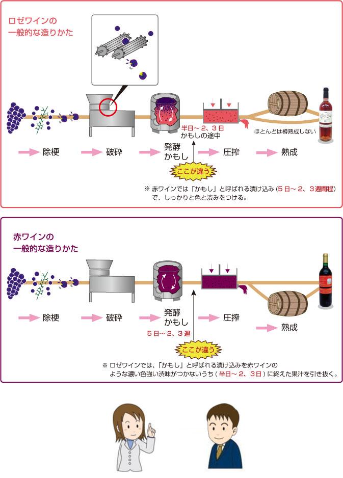 ロゼワインの一般的な造り方